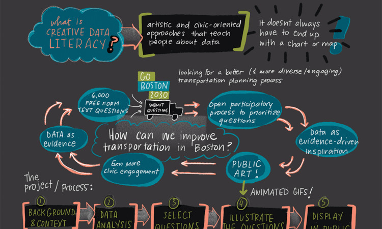 Creative Data Literacy: A Graphic Recording of my Talk at Tapestry