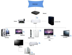 Home Networking Basics  K&W Audio