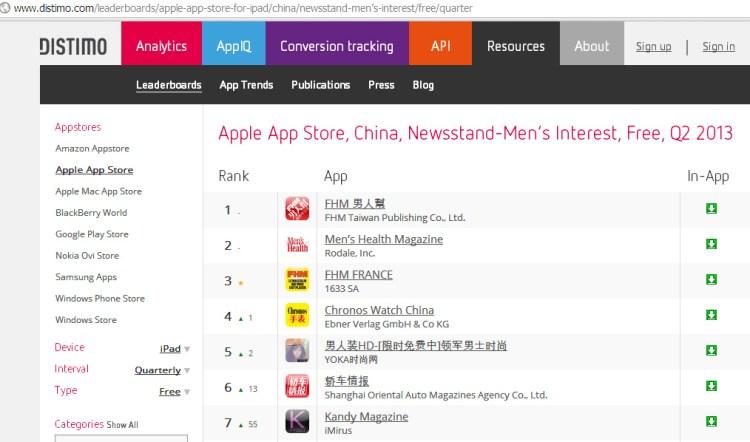 Kandy Magazine iPad Rankings China