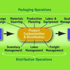 Cash Conversion Cycle Diagram Wiring Colour Codes Secondary Co Packing Services And Your 3pl
