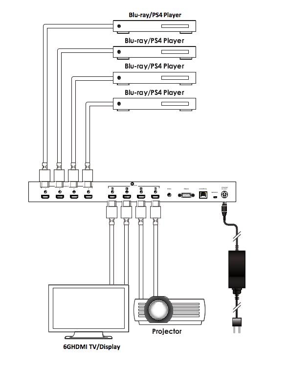 4x4 HDMI 2.0 Matrix Switcher with 4K/60Hz