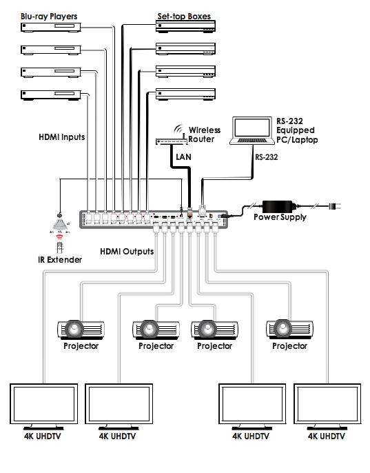 Ultra-Fast 8x8 HDMI Matrix Switcher with 4K/60Hz