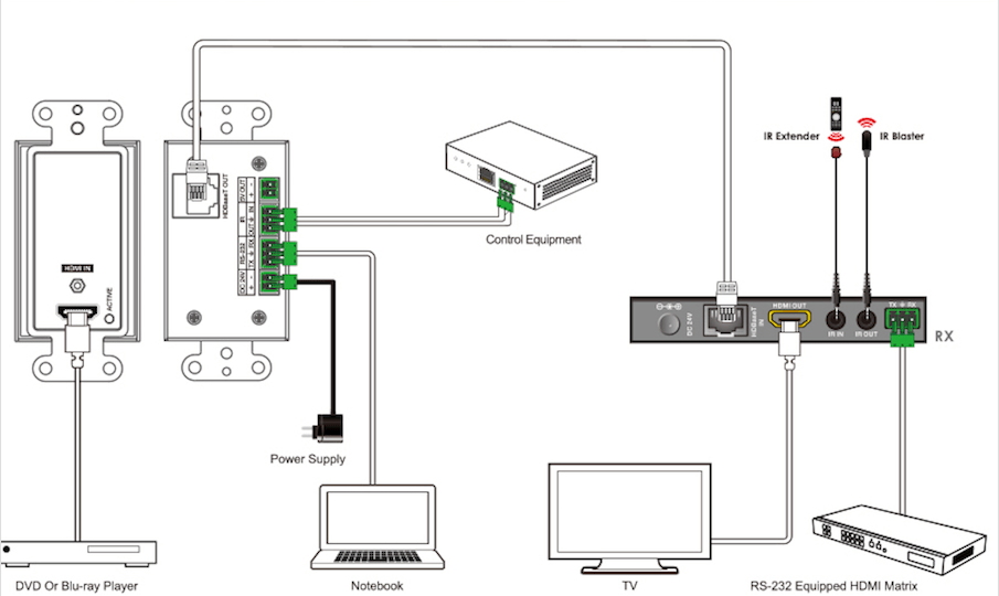Single HDMI 2.0 Wallplate over HDBaseT 70M w/ IR & POC
