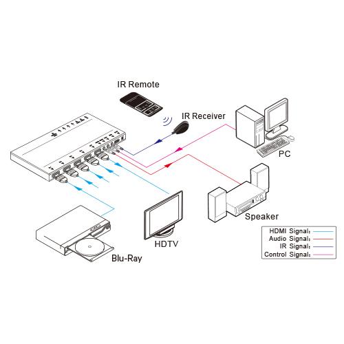 UltraSlim 4K HDMI® 1X4 Splitter w/ 4:4:4 Color Space & 18G