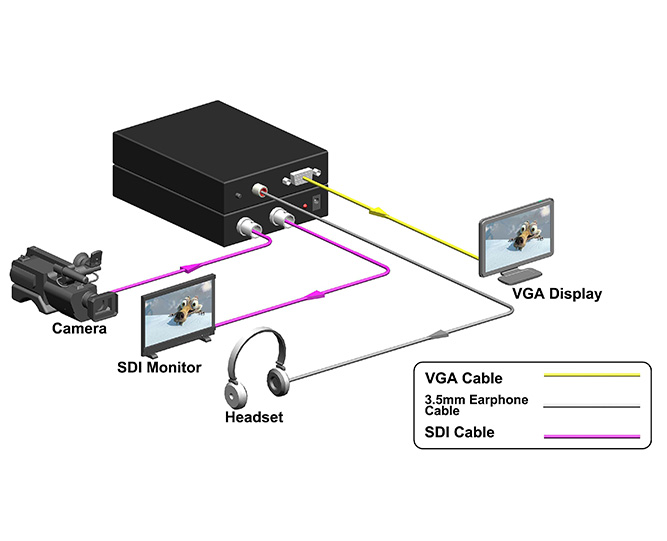 3G/HD-SDI/ SDI to VGA Converter w/ Scaling Technology