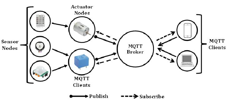 MQTT கட்டமைப்பு