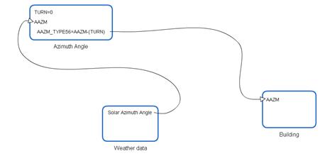 太陽方位角に関連するコンポーネントの処理の流れ