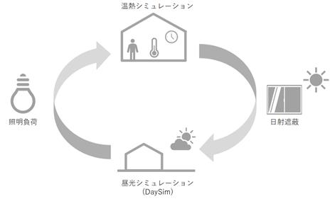 昼光利用シミュレーションの仕組み