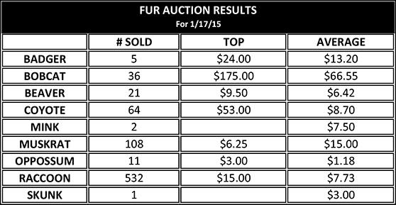 KFHA Fur Auction Information