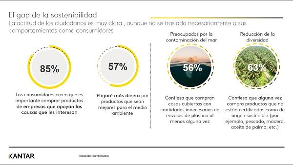 Infografía sobre el gap de la sostenibilidad | Fuente: Kantar Media