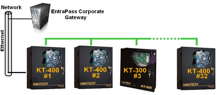 Lan Wan Connectivity Kt 400