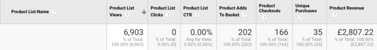 Example of Product List Data   enhanced ecommerce tracking   Kanuka Digital