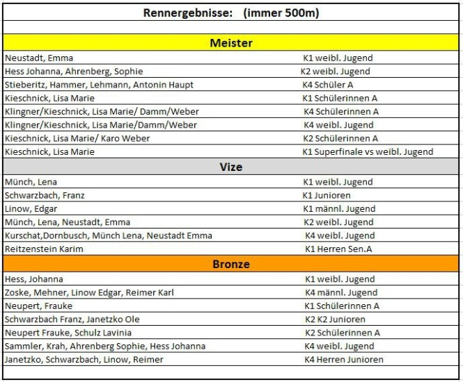Ergebnisse Döbeln STM 2016