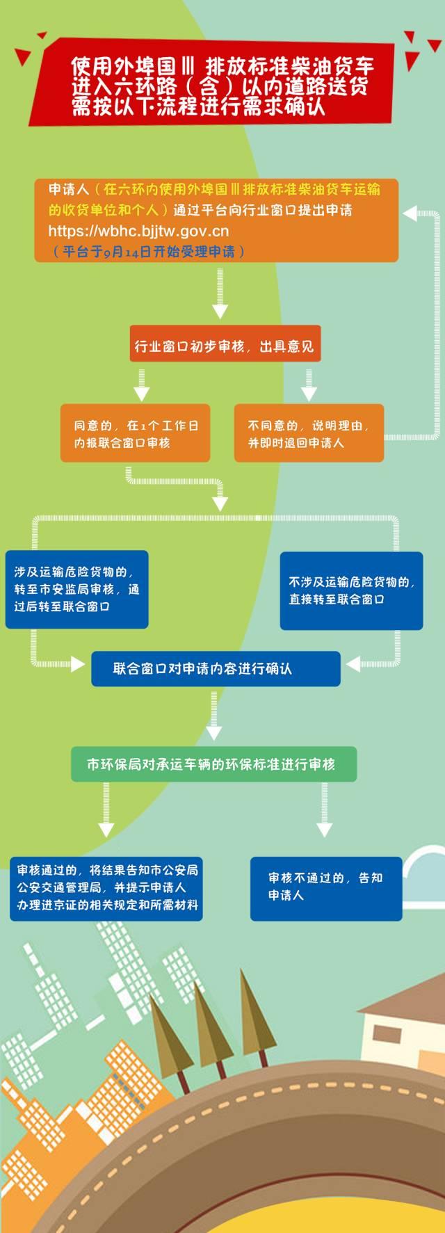北京對部分載貨汽車采取交通管理措施降低污染物排放的通告全文 - 地鐵查詢網