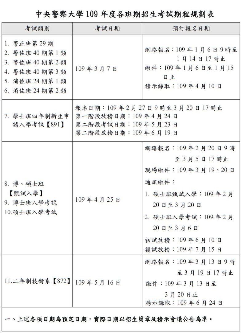109中央警察大學考試報名,考試與放榜日期公告 - 高鋒公職