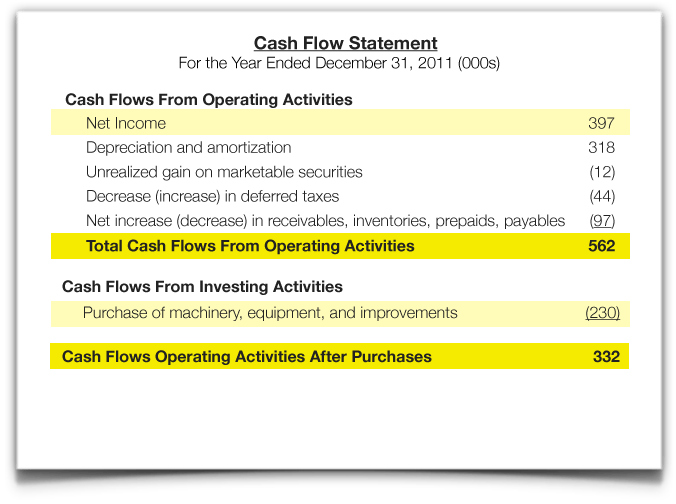 Introduction to Financial Statements  Cash Flow Statement  The Kaplan Group