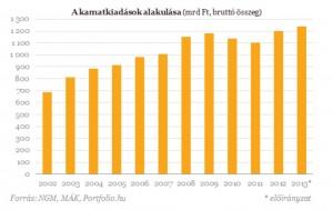 államadósság kamat
