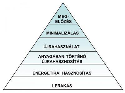 hulladekkezelesi_piramis