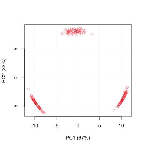 Rで解析:データを要約する手法。主成分分析!PCA!「pcaBootPlot」パッケージの紹介