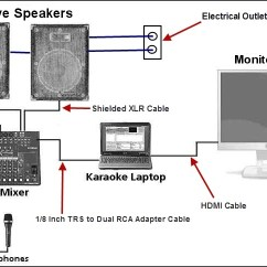Powered Subwoofer Home Audio Wiring Diagrams Striated Muscle Diagram Put Your Karaoke System Together
