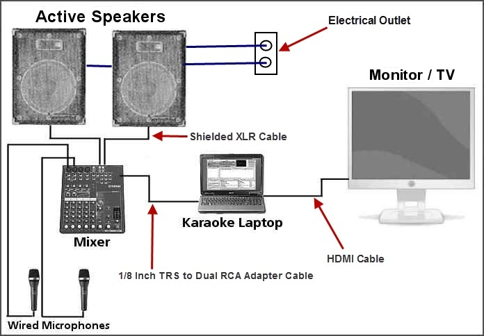 powered subwoofer home audio wiring diagrams cendrillon venn diagram put your karaoke system together