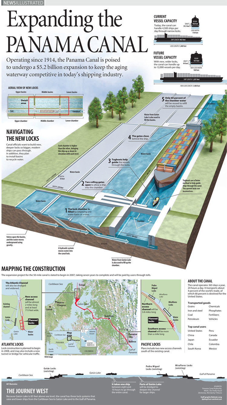 hight resolution of panama canal ni infographic