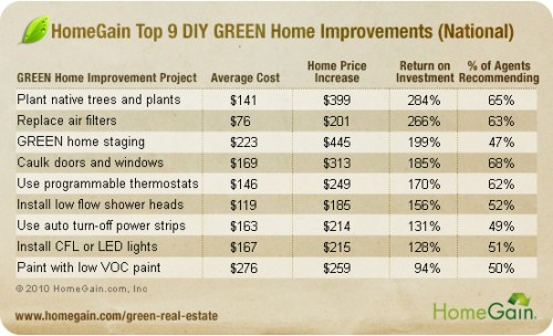 May is National Home Improvement Month