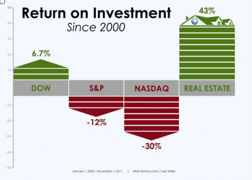 Return on Investments - Stocks vs. Real Estate
