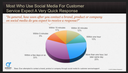 How Quickly Should You Be Responding to Customers?