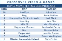 Crossover Video & Games #TopTenRentals, Stamp Card Winner & New Releases This Week