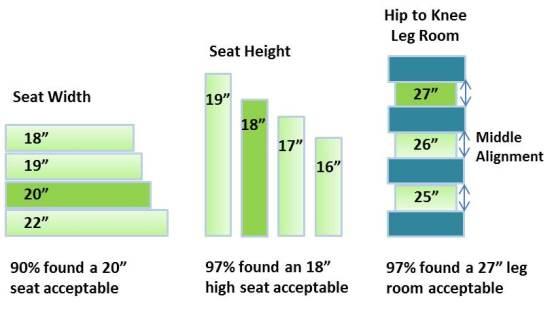Seat Width Popularity