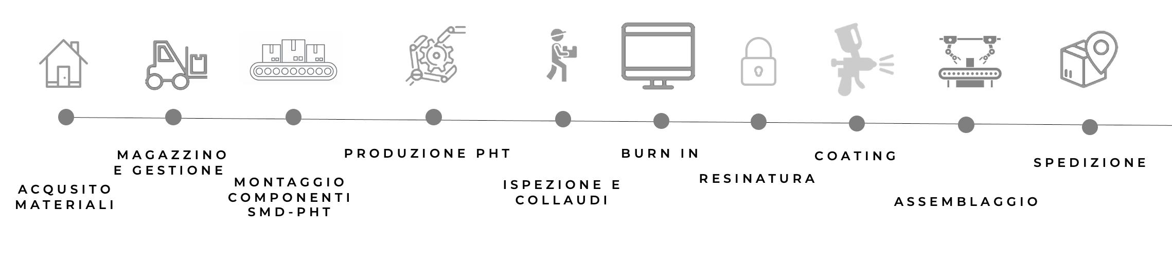 processo produzione - Produzione