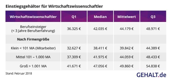 Einstiegsgehälter Wirtschaftswissenschaftler. Quelle: Gehalt.de