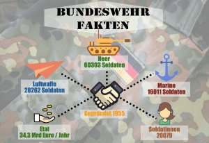 Fakten zur Bundeswehr