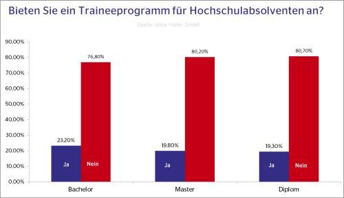 Angebot von Traineeprogrammen Quelle: alma mater