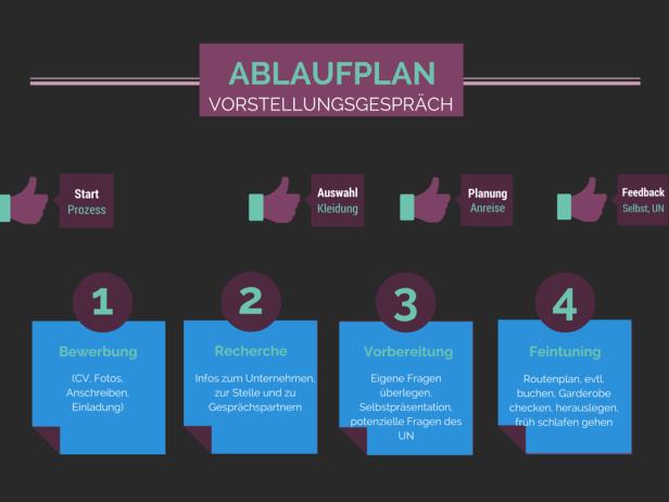 Ablaufplan zur Vorbereitung aufs Vorstellungsgespräch