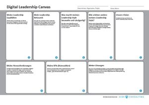 Digital Leadership Canvas von Christiane Brandes-Visbeck, Ahoi-Consulting