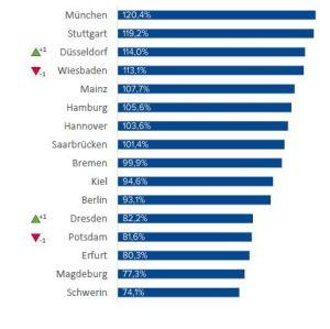 Gehälter im Vergleich der Landeshauptstädte. Quelle: Compensation Partner