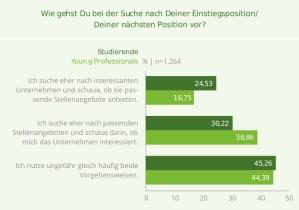 Karrierewünsche von jungen IT-Fachkräften. Studien von get-in-IT und HTWK Leipzig