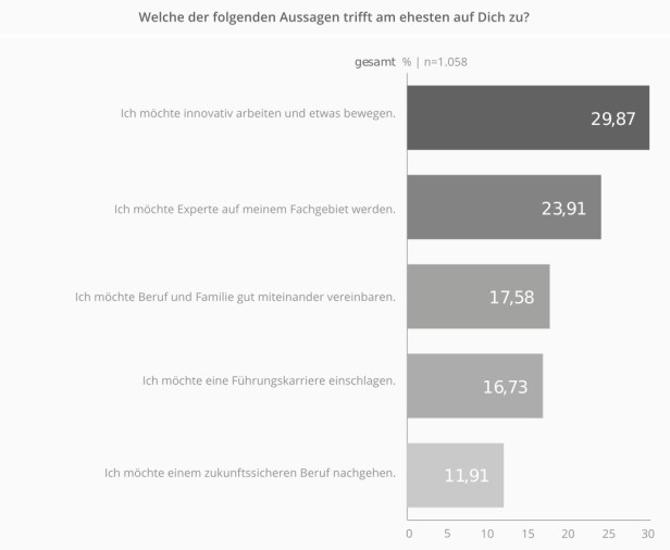 Berufliche Ziele von IT-Einsteigern. Studie von get-in-IT und HTWK Leipzig