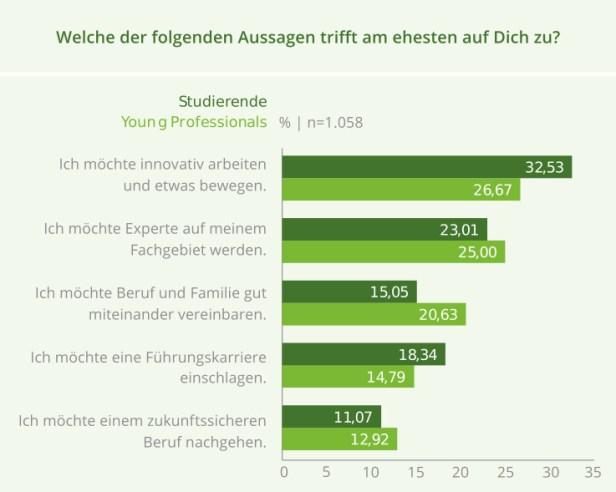 Was wünschen IT-Einsteiger bei Jobstart? Studie von get-in-IT und HTWK Leipzig