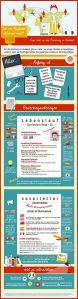 Infografik: Bewerbung für einen Auslandsjob. Grafik: Gerald Bacher/evergreen