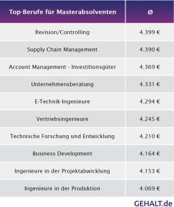 Gehalt Masterabsolventen. Quelle: gehalt.de