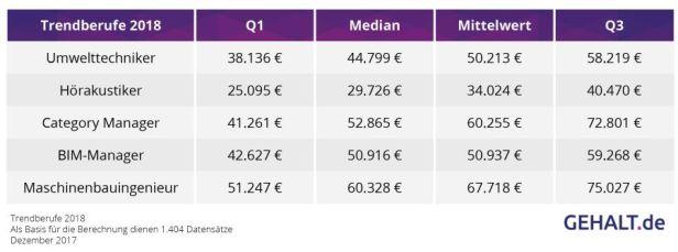 Tabelle Trendberufe 2018. Quelle: gehalt.de