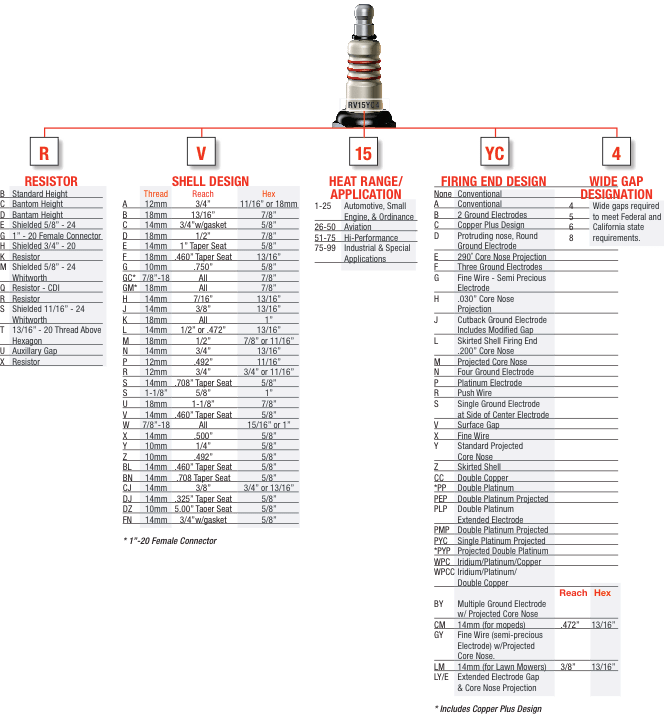 Harley Spark Plugs Cross Reference, Harley, Free Engine