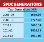 SPDC-Generations