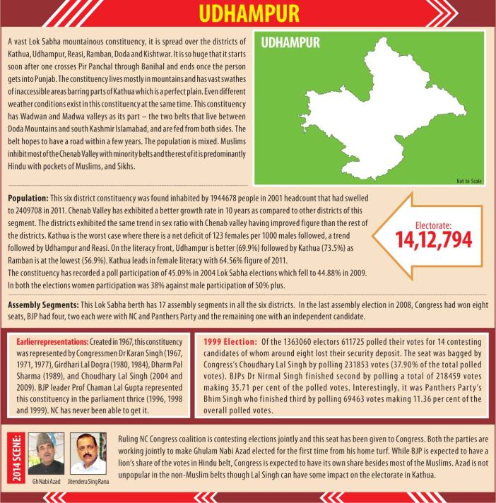 Udhampur-Constituency-Profile