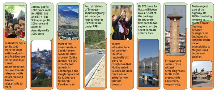 Modis-Package-for-Kashmir