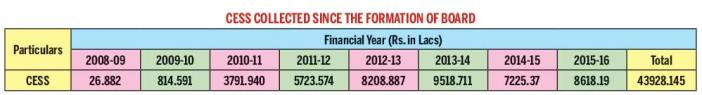 Table;-Cess-collected-since-the-formation-of-Board