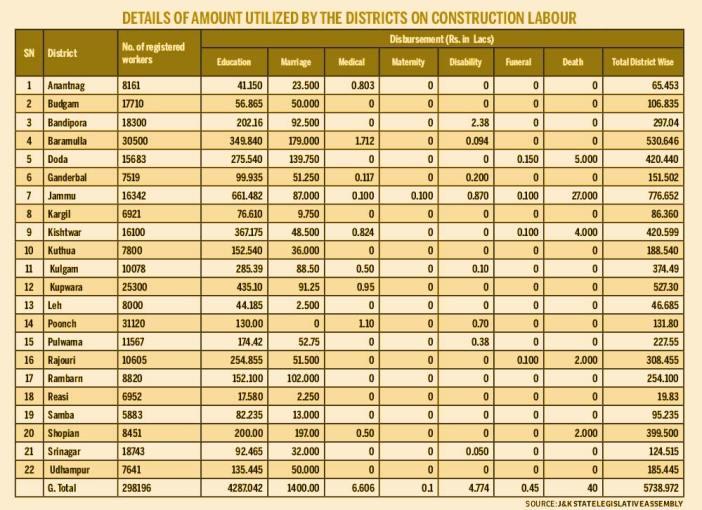 details-of-amount-utilized-by-the-districts-on-construction-labour